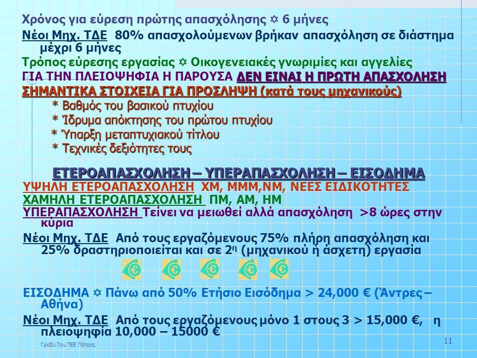 ΓραΣυ 7ου ΤΕΕ Πάτρας 11 Χρόνος για εύρεση πρώτης απασχόλησης  6 μήνες Νέοι Μηχ.