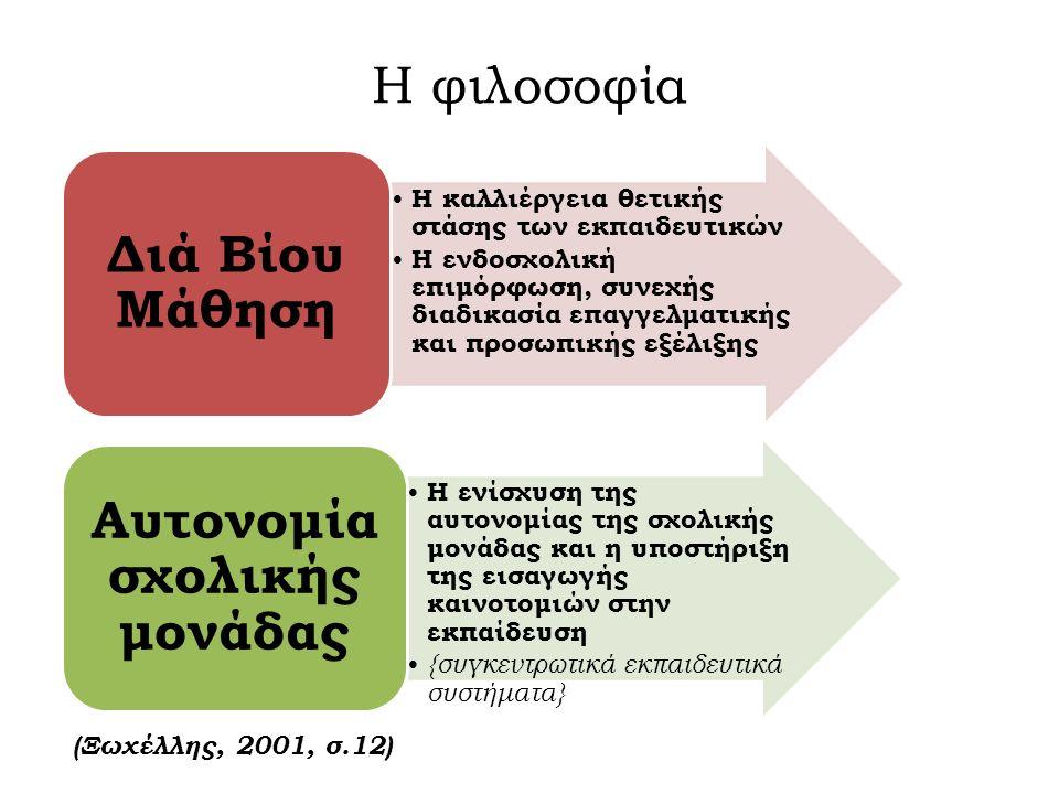 Η φιλοσοφία Η καλλιέργεια θετικής στάσης των εκπαιδευτικών Η ενδοσχολική επιμόρφωση, συνεχής διαδικασία επαγγελματικής και προσωπικής εξέλιξης Διά Βίο