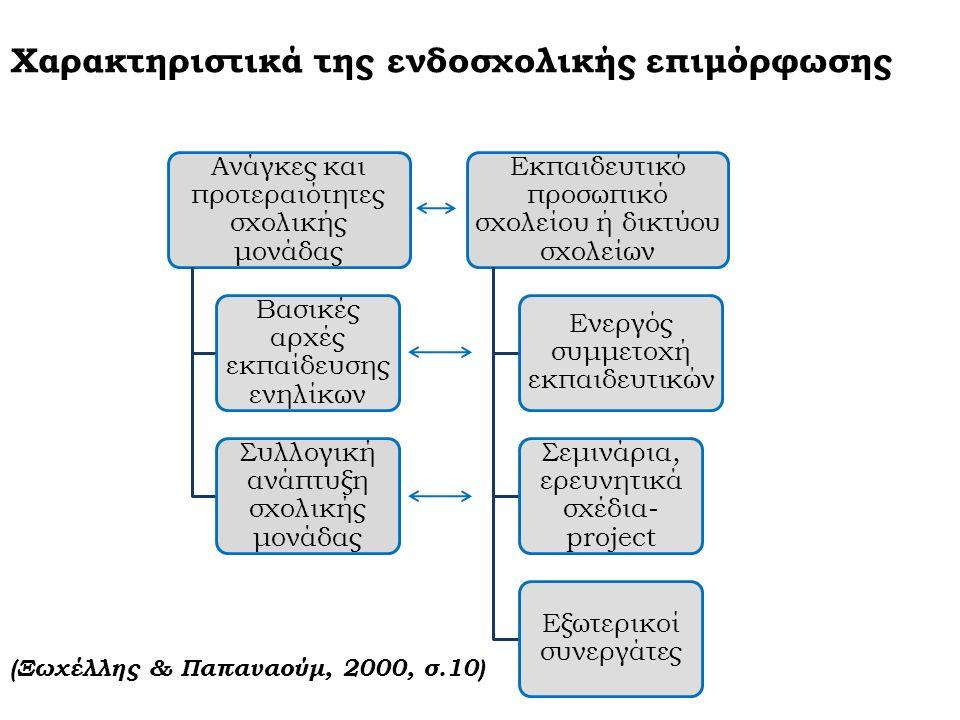 Χαρακτηριστικά της ενδοσχολικής επιμόρφωσης Ανάγκες και προτεραιότητες σχολικής μονάδας Βασικές αρχές εκπαίδευσης ενηλίκων Συλλογική ανάπτυξη σχολικής μονάδας Εκπαιδευτικό προσωπικό σχολείου ή δικτύου σχολείων Ενεργός συμμετοχή εκπαιδευτικών Σεμινάρια, ερευνητικά σχέδια- project Εξωτερικοί συνεργάτες (Ξωχέλλης & Παπαναούμ, 2000, σ.10)