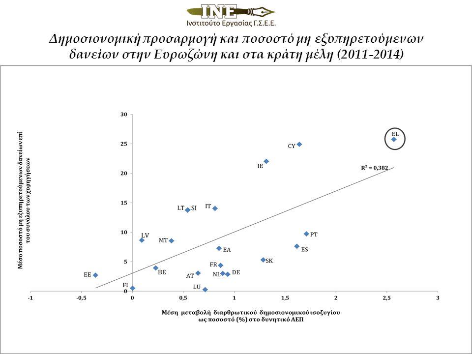 Δημοσιονομική προσαρμογή και ποσοστό μη εξυπηρετούμενων δανείων στην Ευρωζώνη και στα κράτη μέλη (2011-2014)