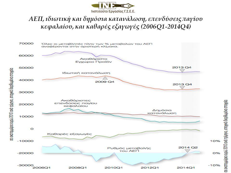 ΑΕΠ, ιδιωτική και δημόσια κατανάλωση, επενδύσεις παγίου κεφαλαίου, και καθαρές εξαγωγές (2006Q1-2014Q4)