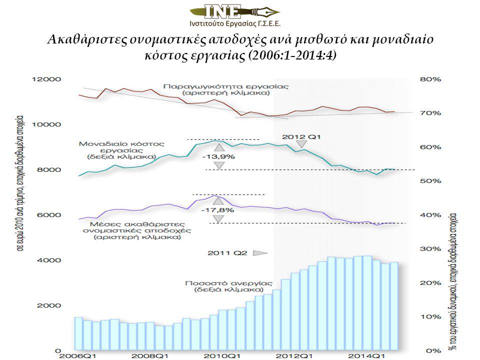 Ακαθάριστες ονομαστικές αποδοχές ανά μισθωτό και μοναδιαίο κόστος εργασίας (2006:1-2014:4)