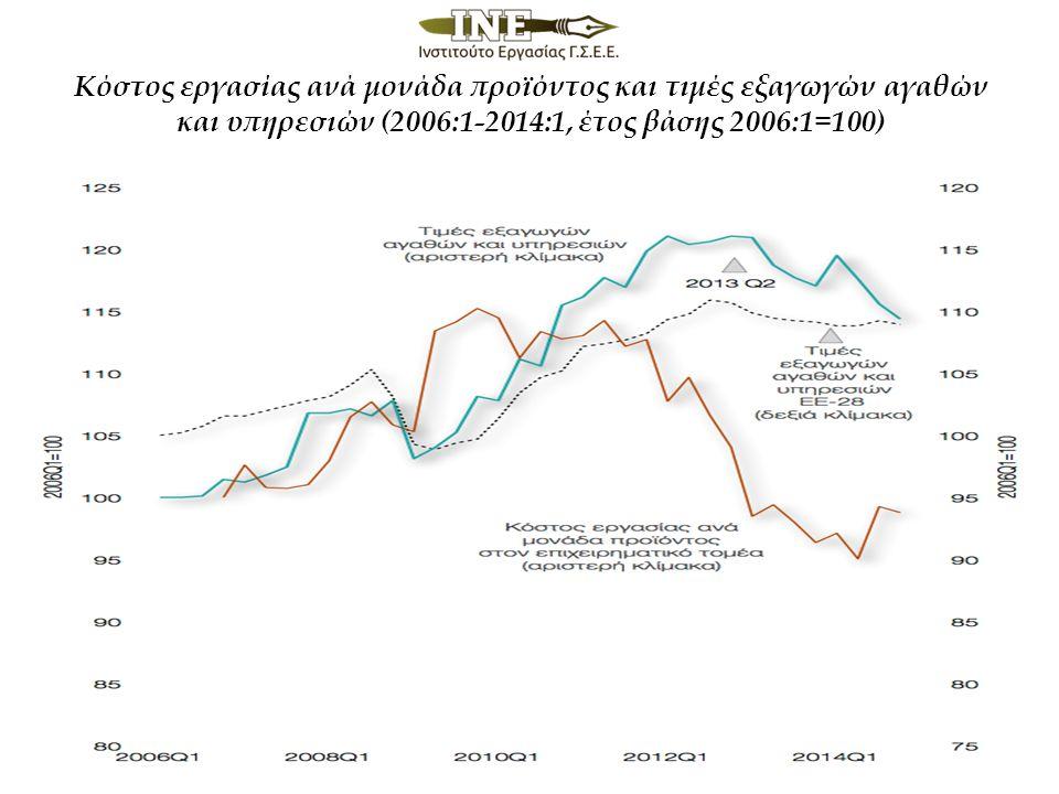 Κόστος εργασίας ανά μονάδα προϊόντος και τιμές εξαγωγών αγαθών και υπηρεσιών (2006:1-2014:1, έτος βάσης 2006:1=100)
