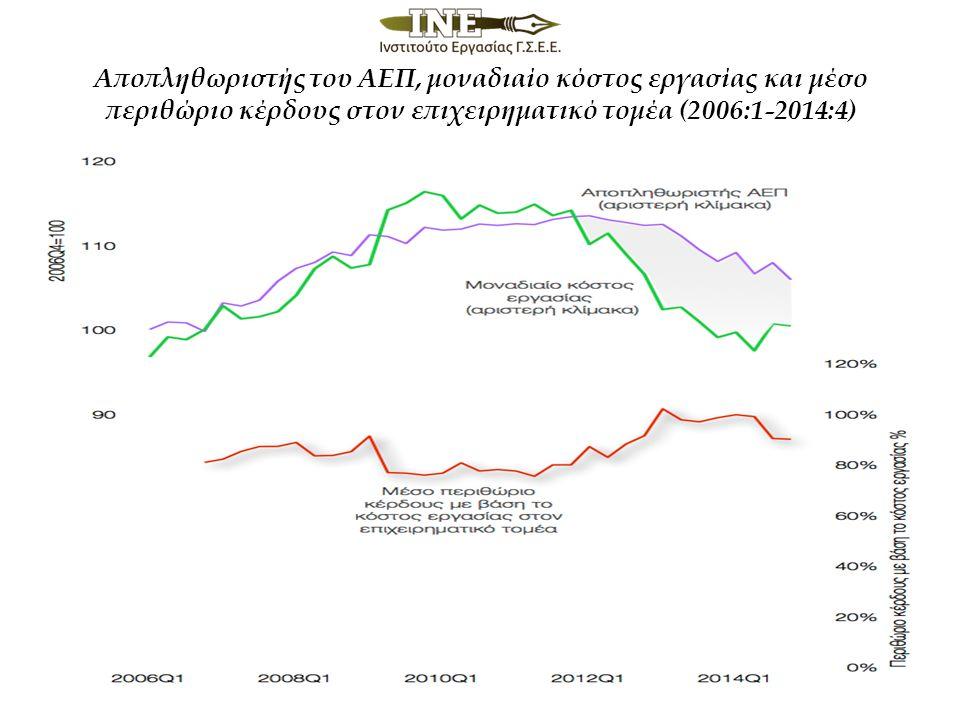 Αποπληθωριστής του ΑΕΠ, μοναδιαίο κόστος εργασίας και μέσο περιθώριο κέρδους στον επιχειρηματικό τομέα (2006:1-2014:4)