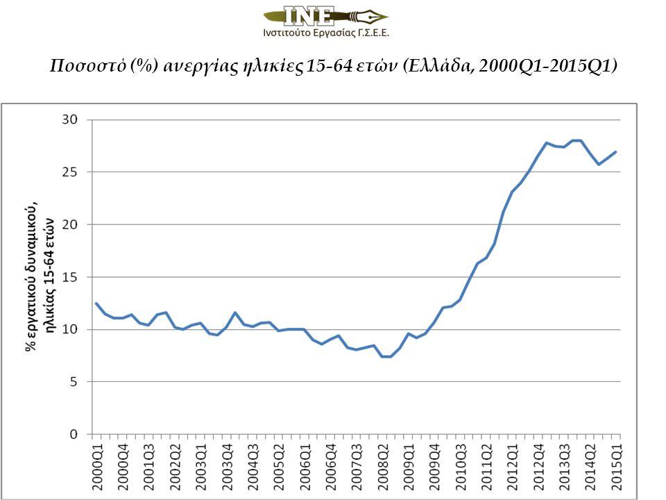 Ποσοστό (%) ανεργίας ηλικίες 15-64 ετών (Ελλάδα, 2000Q1-2015Q1)