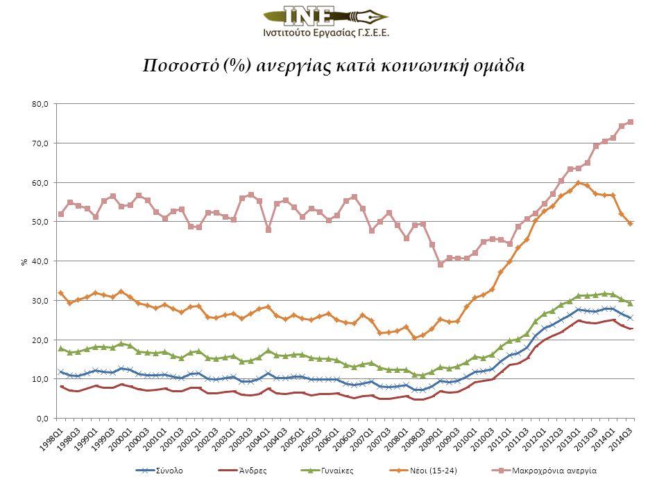 Ποσοστό (%) ανεργίας κατά κοινωνική ομάδα