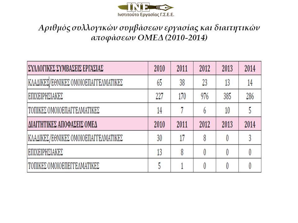 Αριθμός συλλογικών συμβάσεων εργασίας και διαιτητικών αποφάσεων ΟΜΕΔ (2010-2014)