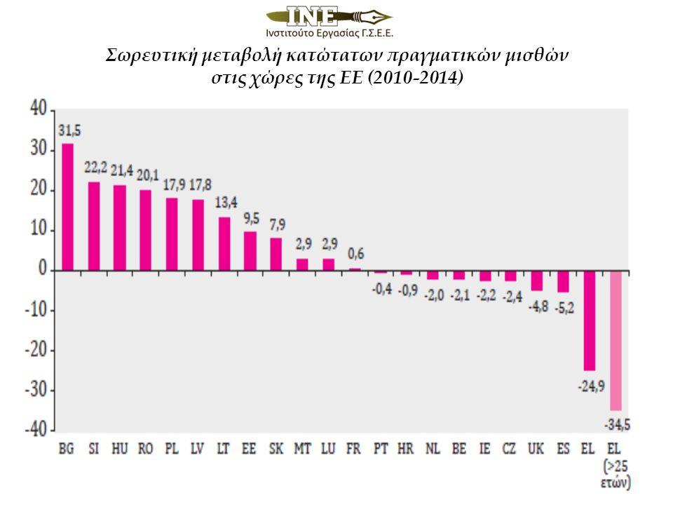 Σωρευτική μεταβολή κατώτατων πραγματικών μισθών στις χώρες της ΕΕ (2010-2014)