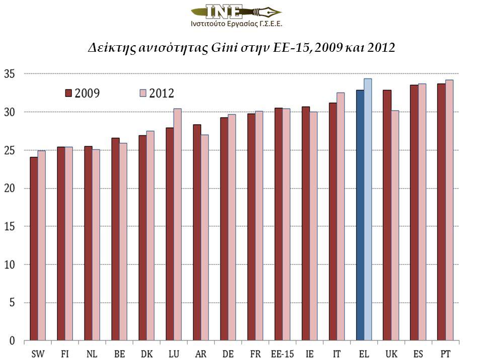 Δείκτης ανισότητας Gini στην ΕΕ-15, 2009 και 2012