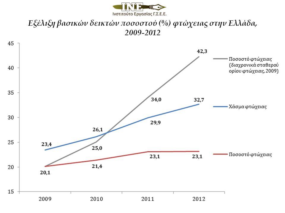 Εξέλιξη βασικών δεικτών ποσοστού (%) φτώχειας στην Ελλάδα, 2009-2012