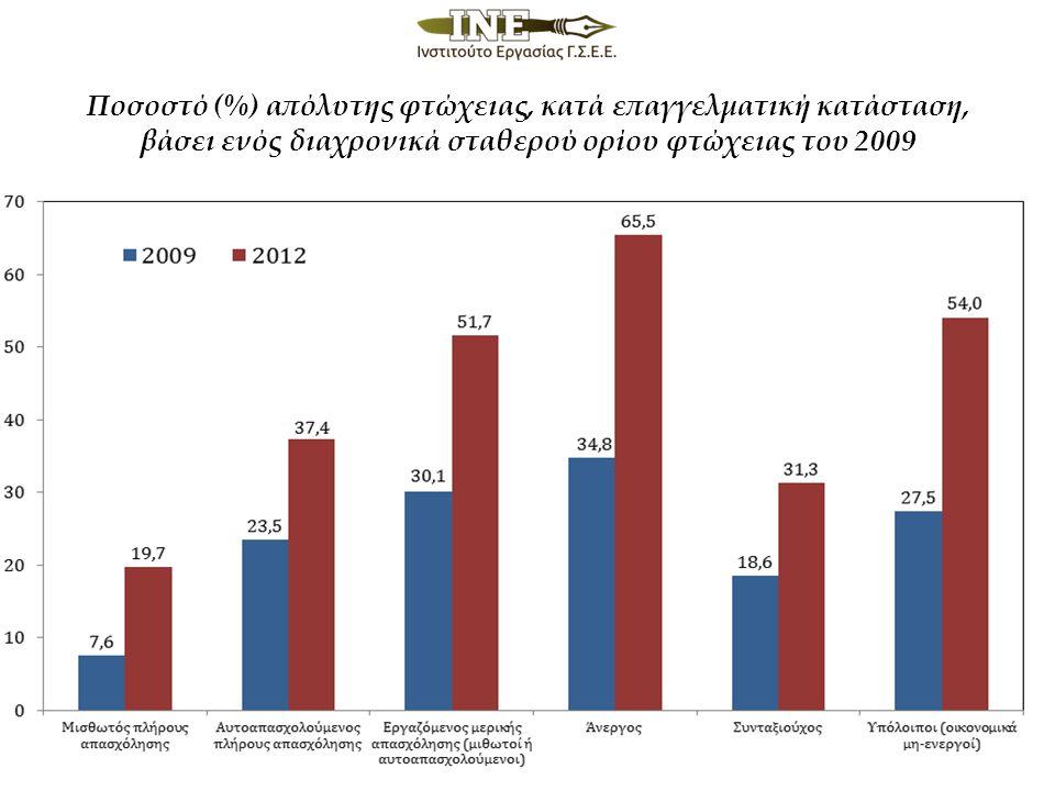 Ποσοστό (%) απόλυτης φτώχειας, κατά επαγγελματική κατάσταση, βάσει ενός διαχρονικά σταθερού ορίου φτώχειας του 2009