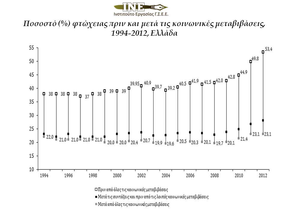Ποσοστό (%) φτώχειας πριν και μετά τις κοινωνικές μεταβιβάσεις, 1994-2012, Ελλάδα