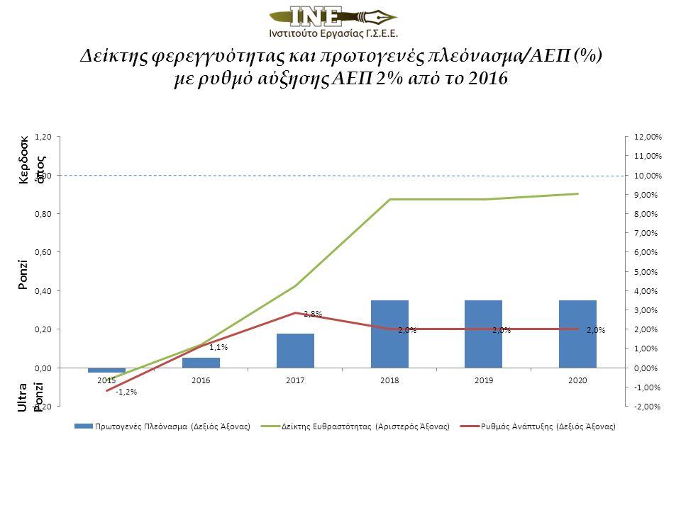 Δείκτης φερεγγυότητας και πρωτογενές πλεόνασμα/ΑΕΠ (%) με ρυθμό αύξησης ΑΕΠ 2% από το 2016