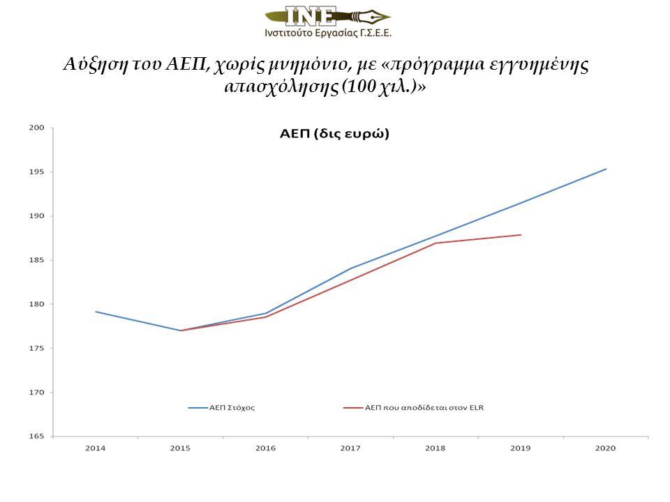 Αύξηση του ΑΕΠ, χωρίς μνημόνιο, με «πρόγραμμα εγγυημένης απασχόλησης (100 χιλ.)»