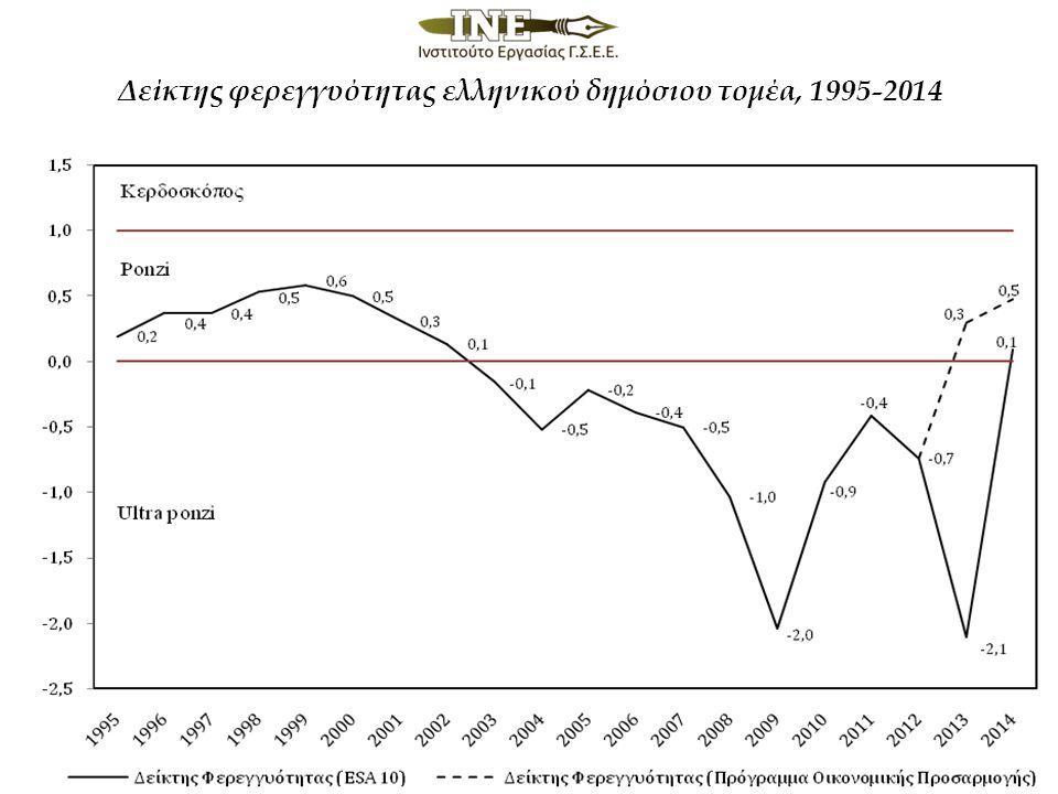 Δείκτης φερεγγυότητας ελληνικού δημόσιου τομέα, 1995-2014