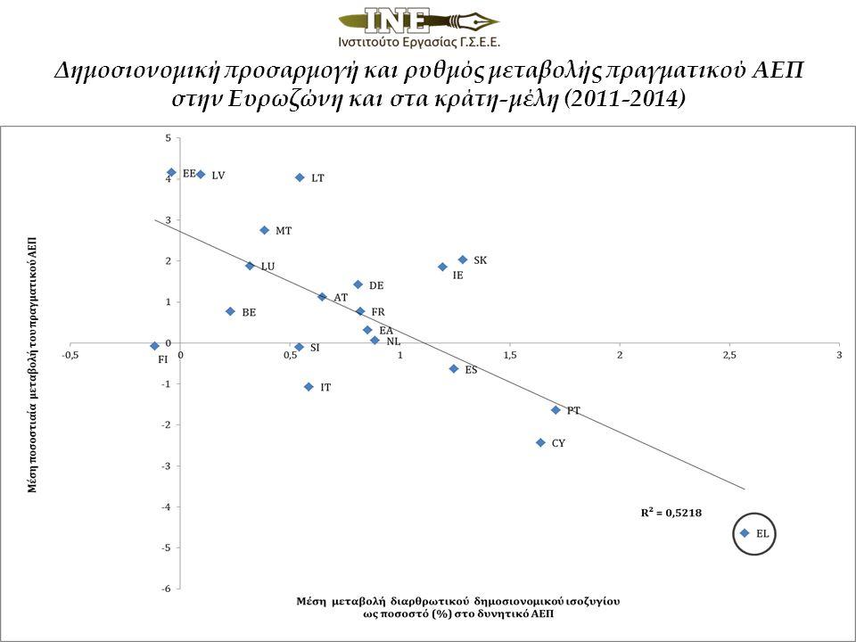 Δημοσιονομική προσαρμογή και ρυθμός μεταβολής πραγματικού ΑΕΠ στην Ευρωζώνη και στα κράτη-μέλη (2011-2014)