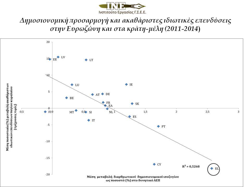 Δημοσιονομική προσαρμογή και ακαθάριστες ιδιωτικές επενδύσεις στην Ευρωζώνη και στα κράτη-μέλη (2011-2014 )
