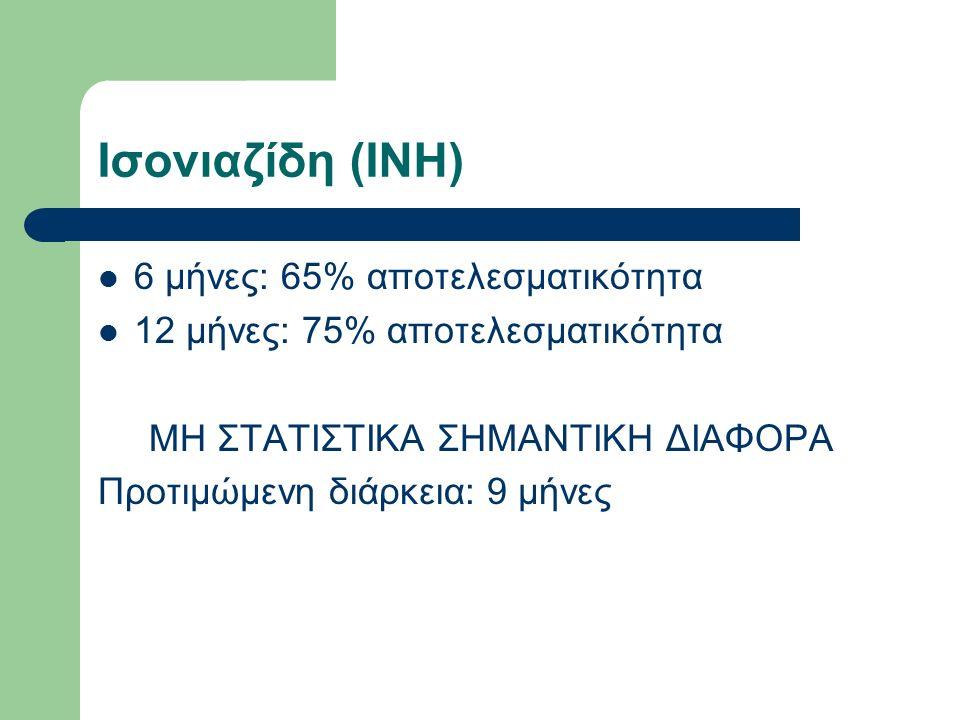 Ισονιαζίδη (INH) 6 μήνες: 65% αποτελεσματικότητα 12 μήνες: 75% αποτελεσματικότητα ΜΗ ΣΤΑΤΙΣΤΙΚΑ ΣΗΜΑΝΤΙΚΗ ΔΙΑΦΟΡΑ Προτιμώμενη διάρκεια: 9 μήνες
