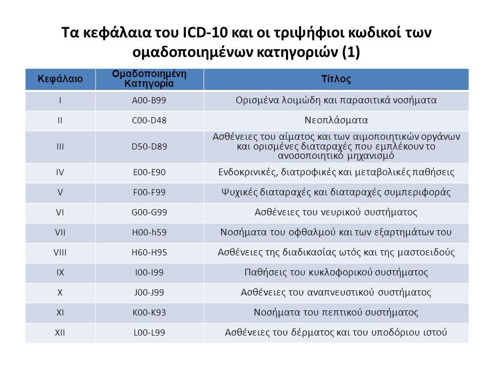 Τα κεφάλαια του ICD-10 και οι τριψήφιοι κωδικοί των ομαδοποιημένων κατηγοριών (1) Κεφάλαιο Ομαδοποιημένη Κατηγορία Τίτλος ΙA00-B99 Ορισμένα λοιμώδη και παρασιτικά νοσήματα IIC00-D48 Νεοπλάσματα IIID50-D89 Ασθένειες του αίματος και των αιμοποιητικών οργάνων και ορισμένες διαταραχές που εμπλέκουν το ανοσοποιητικό μηχανισμό IVE00-E90 Ενδοκρινικές, διατροφικές και μεταβολικές παθήσεις VF00-F99 Ψυχικές διαταραχές και διαταραχές συμπεριφοράς VIG00-G99 Ασθένειες του νευρικού συστήματος VIIH00-h59 Νοσήματα του οφθαλμού και των εξαρτημάτων του VIIIH60-H95 Ασθένειες της διαδικασίας ωτός και της μαστοειδούς ΙΧI00-I99 Παθήσεις του κυκλοφορικού συστήματος XJ00-J99 Ασθένειες του αναπνευστικού συστήματος XIK00-K93 Νοσήματα του πεπτικού συστήματος XIIL00-L99 Ασθένειες του δέρματος και του υποδόριου ιστού
