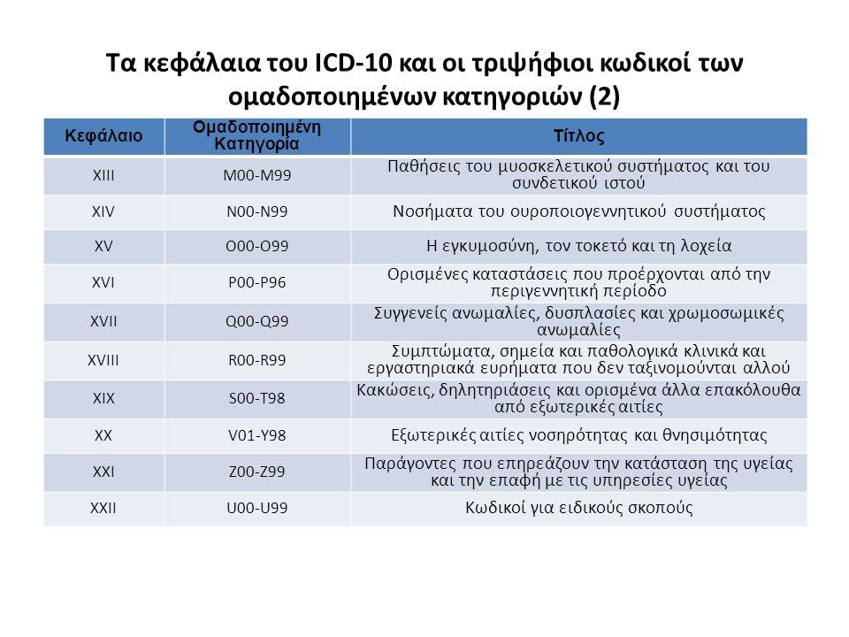 Κεφάλαιο Ομαδοποιημένη Κατηγορία Τίτλος XIIIM00-M99 Παθήσεις του μυοσκελετικού συστήματος και του συνδετικού ιστού XIVN00-N99 Νοσήματα του ουροποιογεννητικού συστήματος XVΟ00-O99 Η εγκυμοσύνη, τον τοκετό και τη λοχεία XVIP00-Ρ96 Ορισμένες καταστάσεις που προέρχονται από την περιγεννητική περίοδο XVIIQ00-Q99 Συγγενείς ανωμαλίες, δυσπλασίες και χρωμοσωμικές ανωμαλίες XVIIIR00-R99 Συμπτώματα, σημεία και παθολογικά κλινικά και εργαστηριακά ευρήματα που δεν ταξινομούνται αλλού XIXS00-Τ98 Κακώσεις, δηλητηριάσεις και ορισμένα άλλα επακόλουθα από εξωτερικές αιτίες XXV01-Y98 Εξωτερικές αιτίες νοσηρότητας και θνησιμότητας XXIZ00-Z99 Παράγοντες που επηρεάζουν την κατάσταση της υγείας και την επαφή με τις υπηρεσίες υγείας XXIIU00-U99 Κωδικοί για ειδικούς σκοπούς Τα κεφάλαια του ICD-10 και οι τριψήφιοι κωδικοί των ομαδοποιημένων κατηγοριών (2)
