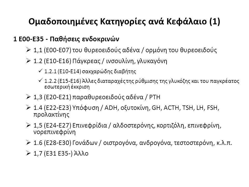 Ομαδοποιημένες Κατηγορίες ανά Κεφάλαιο (1) 1 E00-E35 - Παθήσεις ενδοκρινών  1,1 (E00-E07) του θυρεοειδούς αδένα / ορμόνη του θυρεοειδούς  1.2 (Ε10-Ε16) Πάγκρεας / ινσουλίνη, γλυκαγόνη 1.2.1 (E10-E14) σακχαρώδης διαβήτης 1.2.2 (Ε15-Ε16) Άλλες διαταραχές της ρύθμισης της γλυκόζης και του παγκρέατος εσωτερική έκκριση  1,3 (Ε20-Ε21) παραθυρεοειδούς αδένα / PTH  1.4 (Ε22-Ε23) Υπόφυση / ADH, οξυτοκίνη, GH, ACTH, TSH, LH, FSH, προλακτίνης  1,5 (E24-E27) Επινεφρίδια / αλδοστερόνης, κορτιζόλη, επινεφρίνη, νορεπινεφρίνη  1.6 (Ε28-Ε30) Γονάδων / οιστρογόνα, ανδρογόνα, τεστοστερόνη, κ.λ.π.