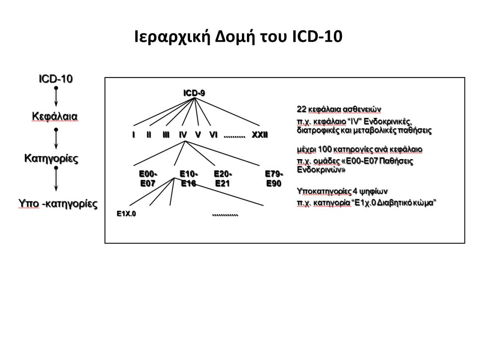 Ιεραρχική Δομή του ICD-10