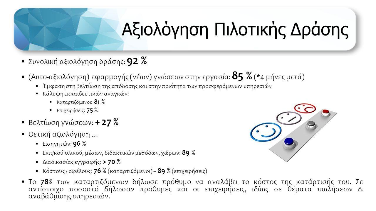 Αξιολόγηση Πιλοτικής Δράσης  Συνολική αξιολόγηση δράσης: 92 %  (Αυτο-αξιολόγηση) εφαρμογής (νέων) γνώσεων στην εργασία: 85 % (*4 μήνες μετά)  Έμφαση στη βελτίωση της απόδοσης και στην ποιότητα των προσφερόμενων υπηρεσιών  Κάλυψη εκπαιδευτικών αναγκών:  Καταρτιζόμενοι: 81 %  Επιχειρήσεις: 75 %  Βελτίωση γνώσεων: + 27 %  Θετική αξιολόγηση …  Εισηγητών: 96 %  Εκπ/κού υλικού, μέσων, διδακτικών μεθόδων, χώρων: 89 %  Διαδικασίας εγγραφής: > 70 %  Κόστους / οφέλους: 76 % (καταρτιζόμενοι) – 89 % (επιχειρήσεις)  Το 78% των καταρτιζόμενων δήλωσε πρόθυμο να αναλάβει το κόστος της κατάρτισής του.