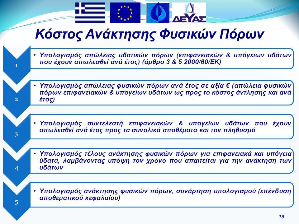 19 1 Υπολογισμός απώλειας υδατικών πόρων (επιφανειακών & υπόγειων υδάτων που έχουν απωλεσθεί ανά έτος) (άρθρο 3 & 5 2000/60/ΕΚ) 2 Υπολογισμός απώλειας φυσικών πόρων ανά έτος σε αξία € (απώλεια φυσικών πόρων επιφανειακών & υπογείων υδάτων ως προς το κόστος άντλησης και ανά έτος) 3 Υπολογισμός συντελεστή επιφανειακών & υπογείων υδάτων που έχουν απωλεσθεί ανά έτος προς τα συνολικά αποθέματα και τον πληθυσμό 4 Υπολογισμός τέλους ανάκτησης φυσικών πόρων για επιφανειακά και υπόγεια ύδατα, λαμβάνοντας υπόψη τον χρόνο που απαιτείται για την ανάκτηση των υδάτων 5 Υπολογισμός ανάκτησης φυσικών πόρων, συνάρτηση υπολογισμού (επένδυση αποθεματικού κεφαλαίου)