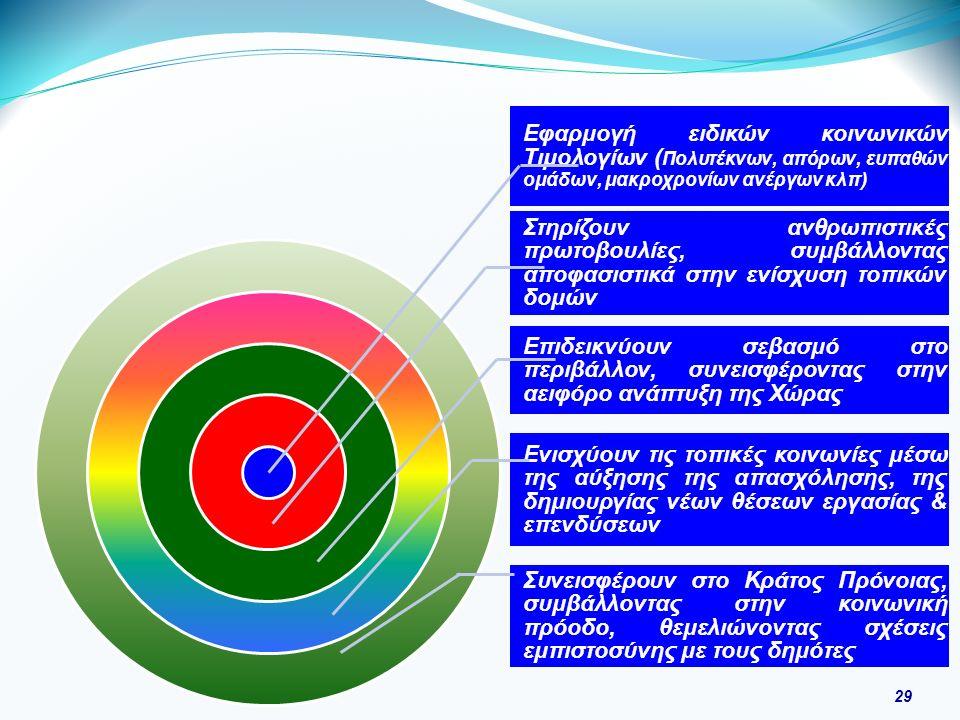 29 Εφαρμογή ειδικών κοινωνικών Τιμολογίων ( Πολυτέκνων, απόρων, ευπαθών ομάδων, μακροχρονίων ανέργων κλπ) Στηρίζουν ανθρωπιστικές πρωτοβουλίες, συμβάλλοντας αποφασιστικά στην ενίσχυση τοπικών δομών Επιδεικνύουν σεβασμό στο περιβάλλον, συνεισφέροντας στην αειφόρο ανάπτυξη της Χώρας Ενισχύουν τις τοπικές κοινωνίες μέσω της αύξησης της απασχόλησης, της δημιουργίας νέων θέσεων εργασίας & επενδύσεων Συνεισφέρουν στο Κράτος Πρόνοιας, συμβάλλοντας στην κοινωνική πρόοδο, θεμελιώνοντας σχέσεις εμπιστοσύνης με τους δημότες