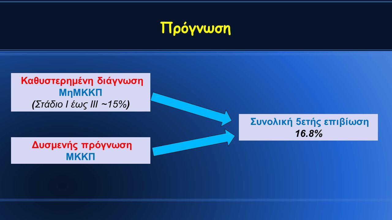 Καθυστερημένη διάγνωση ΜηΜΚΚΠ (Στάδιο Ι έως ΙΙΙ ~15%) Δυσμενής πρόγνωση ΜΚΚΠ Συνολική 5ετής επιβίωση 16.8% Πρόγνωση
