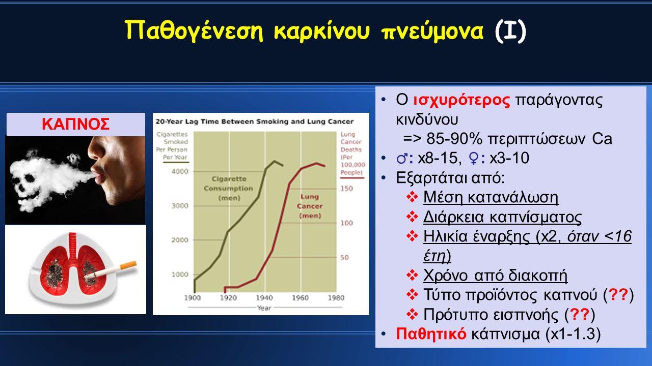 Παθογένεση καρκίνου πνεύμονα (Ι) Ο ισχυρότερος παράγοντας κινδύνου => 85-90% περιπτώσεων Ca ♂ : x8-15, ♀ : x3-10 Εξαρτάται από:  Μέση κατανάλωση  Διάρκεια καπνίσματος  Ηλικία έναρξης (x2, όταν <16 έτη)  Χρόνο από διακοπή  Τύπο προϊόντος καπνού ( )  Πρότυπο εισπνοής ( ) Παθητικό κάπνισμα (x1-1.3) ΚΑΠΝΟΣ