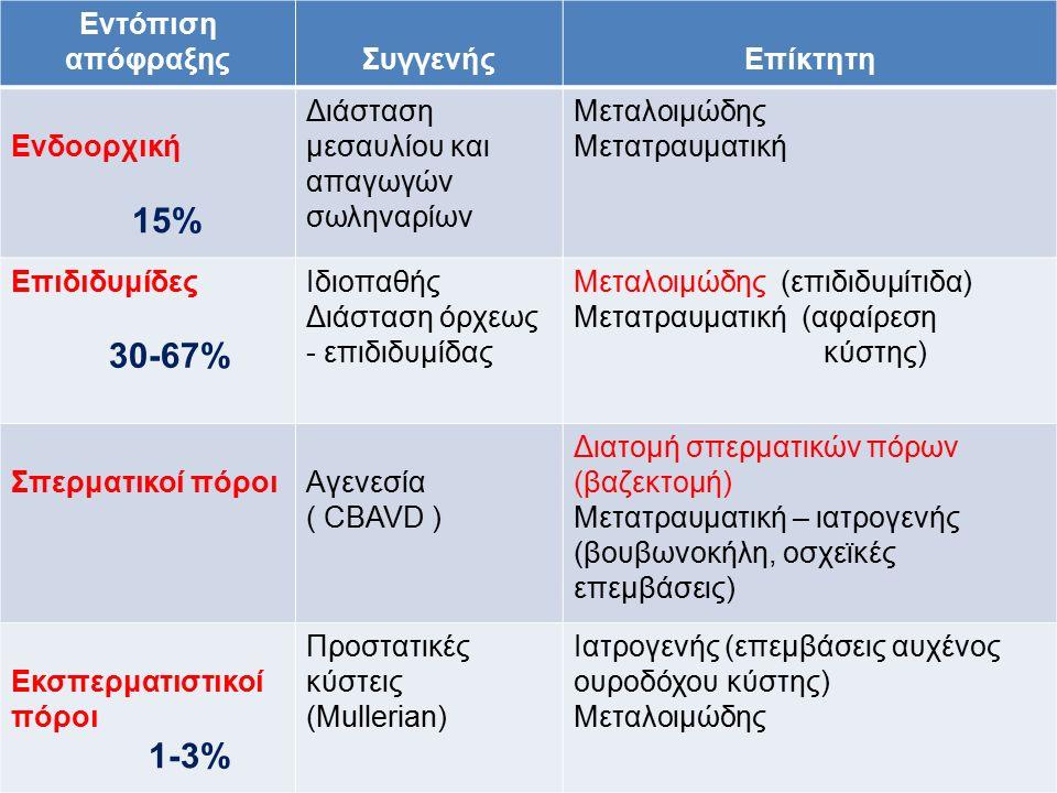 Εντόπιση απόφραξηςΣυγγενήςΕπίκτητη Ενδοορχική 15% Διάσταση μεσαυλίου και απαγωγών σωληναρίων Μεταλοιμώδης Μετατραυματική Επιδιδυμίδες 30-67% Ιδιοπαθής Διάσταση όρχεως - επιδιδυμίδας Μεταλοιμώδης (επιδιδυμίτιδα) Μετατραυματική (αφαίρεση κύστης) Σπερματικοί πόροιΑγενεσία ( CBAVD ) Διατομή σπερματικών πόρων (βαζεκτομή) Μετατραυματική – ιατρογενής (βουβωνοκήλη, οσχεϊκές επεμβάσεις) Εκσπερματιστικοί πόροι 1-3% Προστατικές κύστεις (Mullerian) Ιατρογενής (επεμβάσεις αυχένος ουροδόχου κύστης) Μεταλοιμώδης