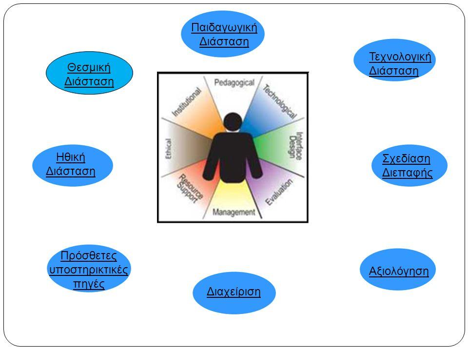 Θεσμική Διάσταση Παιδαγωγική Διάσταση Τεχνολογική Διάσταση Σχεδίαση Διεπαφής Αξιολόγηση Διαχείριση Πρόσθετες υποστηρικτικές πηγές Ηθική Διάσταση