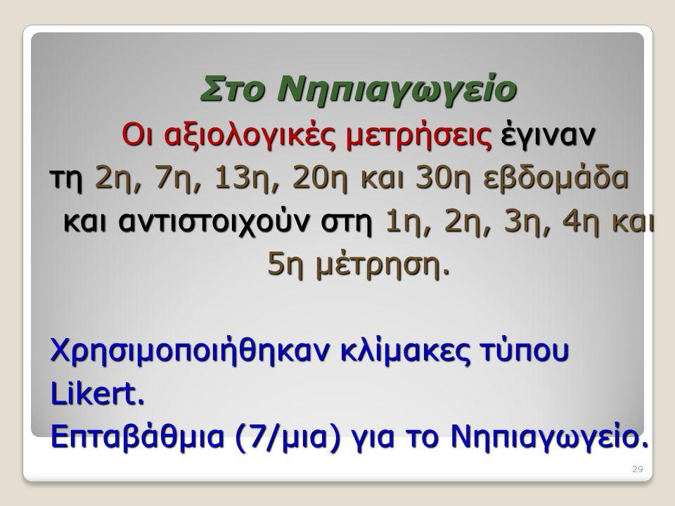 Στο Νηπιαγωγείο Οι αξιολογικές μετρήσεις έγιναν τη 2η, 7η, 13η, 20η και 30η εβδομάδα και αντιστοιχούν στη 1η, 2η, 3η, 4η και 5η μέτρηση. Χρησιμοποιήθη