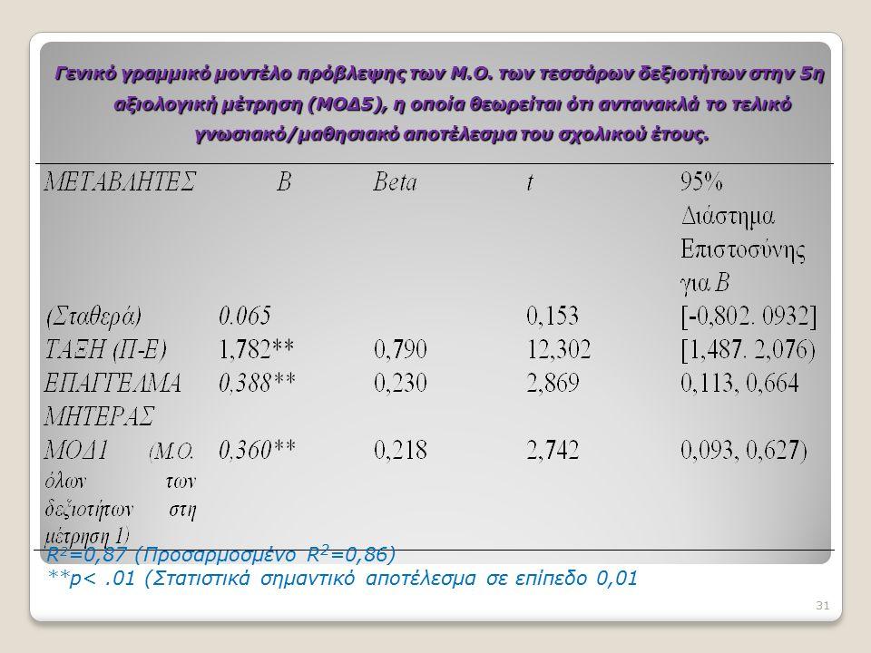 Γενικό γραμμικό μοντέλο πρόβλεψης των Μ.Ο. των τεσσάρων δεξιοτήτων στην 5η αξιολογική μέτρηση (ΜΟΔ5), η οποία θεωρείται ότι αντανακλά το τελικό γνωσια