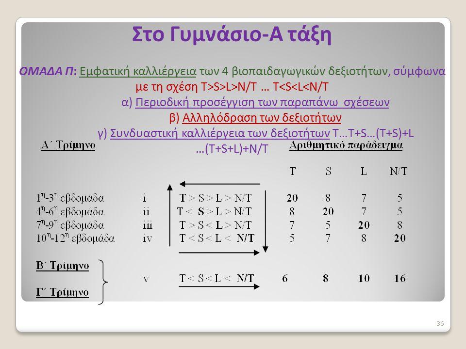 Στο Γυμνάσιο-A τάξη ΟΜΑΔΑ Π: Εμφατική καλλιέργεια των 4 βιοπαιδαγωγικών δεξιοτήτων, σύμφωνα με τη σχέση T>S>L>N/T … T<S<L<N/T α) Περιοδική προσέγγιση των παραπάνω σχέσεων β) Αλληλόδραση των δεξιοτήτων γ) Συνδυαστική καλλιέργεια των δεξιοτήτων Τ…T+S…(T+S)+L …(T+S+L)+N/T 36