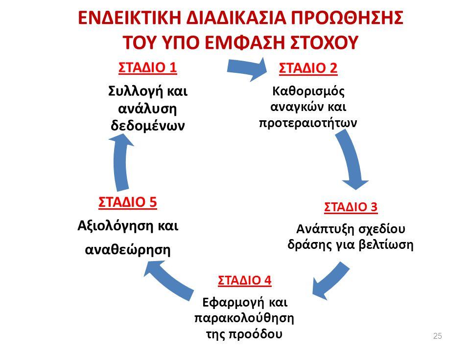ΚΛΕΙΝΟΝΤΑΣ 26 «Οι επιτυχημένες αλλαγές στην εκπαίδευση είναι αυτές που γίνονται ταυτόχρονα από τη βάση προς την κορυφή και από την κορυφή προς τη βάση».