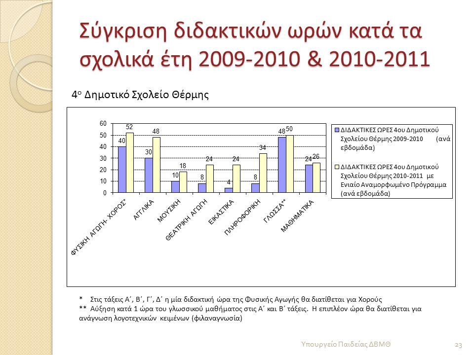 Σύγκριση διδακτικών ωρών κατά τα σχολικά έτη 2009-2010 & 2010-2011 23 Υπουργείο Παιδείας ΔΒΜΘ * Στις τάξεις Α΄, Β΄, Γ΄, Δ΄ η μία διδακτική ώρα της Φυσικής Αγωγής θα διατίθεται για Χορούς ** Αύξηση κατά 1 ώρα του γλωσσικού μαθήματος στις Α΄ και Β΄ τάξεις.