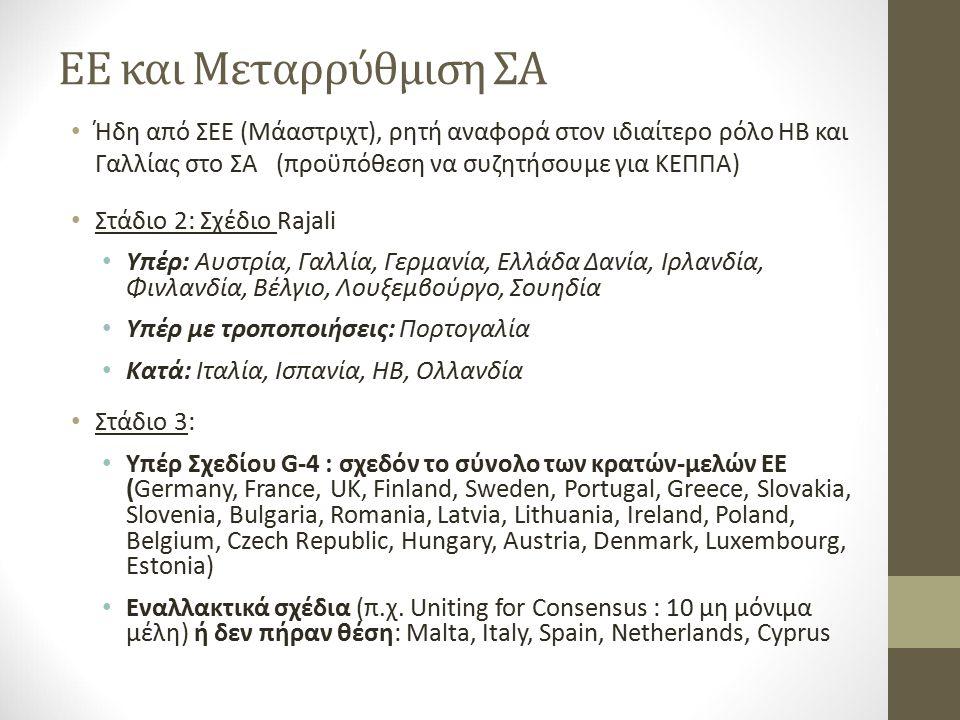 ΕΕ και Μεταρρύθμιση ΣΑ Ήδη από ΣΕΕ (Μάαστριχτ), ρητή αναφορά στον ιδιαίτερο ρόλο ΗΒ και Γαλλίας στο ΣΑ (προϋπόθεση να συζητήσουμε για ΚΕΠΠΑ) Στάδιο 2: Σχέδιο Rajali Υπέρ: Αυστρία, Γαλλία, Γερμανία, Ελλάδα Δανία, Ιρλανδία, Φινλανδία, Βέλγιο, Λουξεμβούργο, Σουηδία Υπέρ με τροποποιήσεις: Πορτογαλία Κατά: Ιταλία, Ισπανία, ΗΒ, Ολλανδία Στάδιο 3: Υπέρ Σχεδίου G-4 : σχεδόν το σύνολο των κρατών-μελών ΕΕ (Germany, France, UK, Finland, Sweden, Portugal, Greece, Slovakia, Slovenia, Bulgaria, Romania, Latvia, Lithuania, Ireland, Poland, Belgium, Czech Republic, Hungary, Austria, Denmark, Luxembourg, Estonia) Εναλλακτικά σχέδια (π.χ.