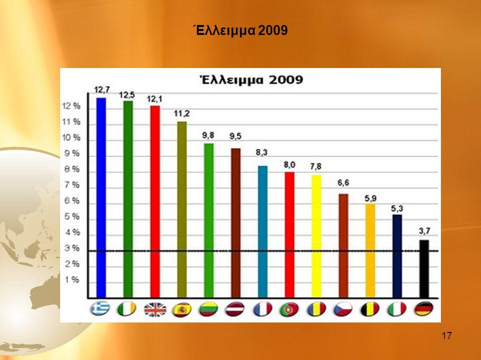 Έλλειμμα 2009 17
