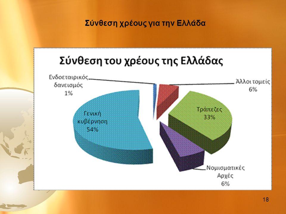 Σύνθεση χρέους για την Ελλάδα 18