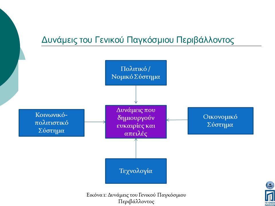 Δυνάμεις του Γενικού Παγκόσμιου Περιβάλλοντος Εικόνα 1: Δυνάμεις του Γενικού Παγκόσμιου Περιβάλλοντος
