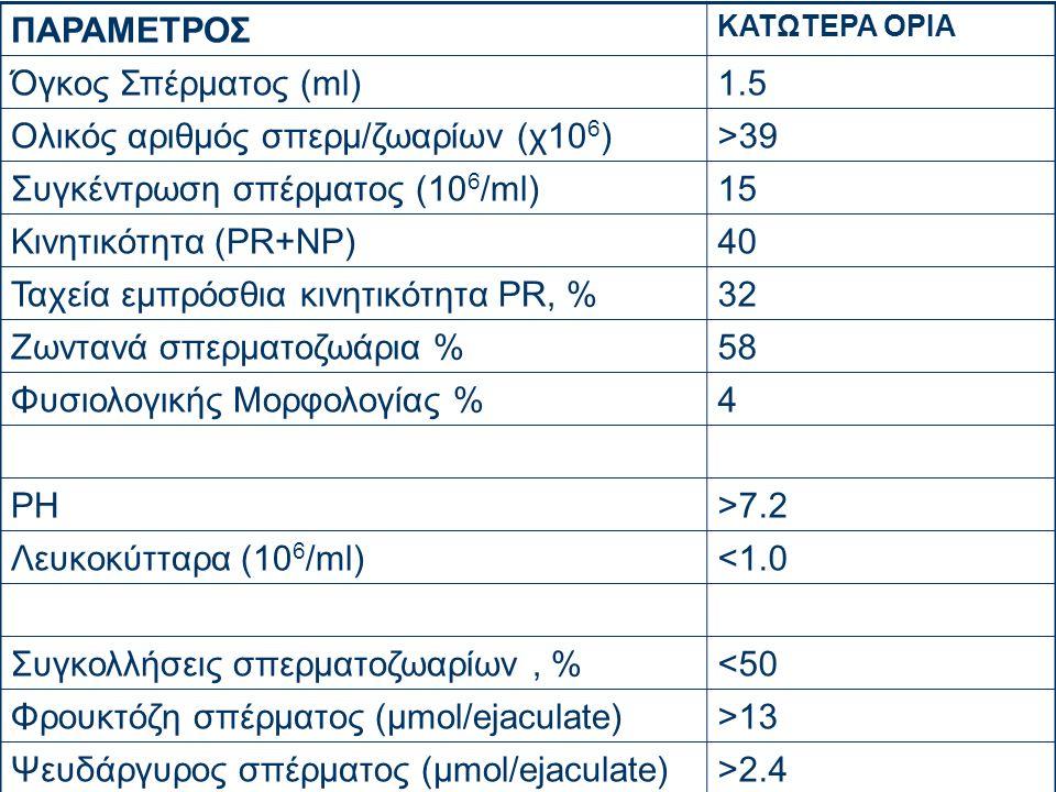 ΠΑΡΑΜΕΤΡΟΣ ΚΑΤΩΤΕΡΑ ΟΡΙΑ Όγκος Σπέρματος (ml)1.5 Ολικός αριθμός σπερμ/ζωαρίων (χ10 6 )>39 Συγκέντρωση σπέρματος (10 6 /ml)15 Κινητικότητα (PR+NP)40 Ταχεία εμπρόσθια κινητικότητα PR, %32 Ζωντανά σπερματοζωάρια %58 Φυσιολογικής Μορφολογίας %4 PH>7.2 Λευκοκύτταρα (10 6 /ml)<1.0 Συγκολλήσεις σπερματοζωαρίων, %<50 Φρουκτόζη σπέρματος (μmol/ejaculate)>13 Ψευδάργυρος σπέρματος (μmol/ejaculate)>2.4