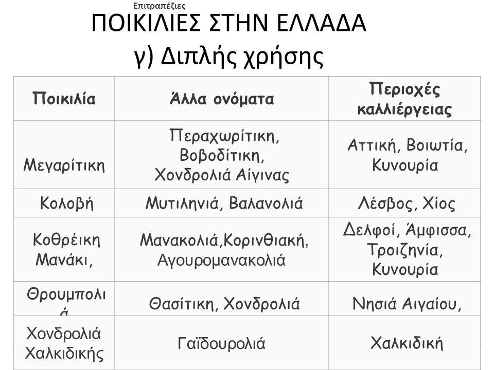 ΠΟΙΚΙΛΙΕΣ ΣΤΗΝ ΕΛΛΑΔΑ γ) Διπλής χρήσης Επιτραπέζιες ΠοικιλίαΆλλα ονόματα Περιοχές καλλιέργειας Μεγαρίτικη Περαχωρίτικη, Βοβοδίτικη, Χονδρολιά Αίγινας