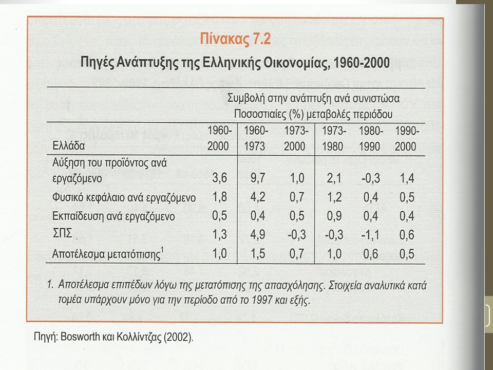 13 Πηγή: Bosworth και Κολλίτζας (2002)