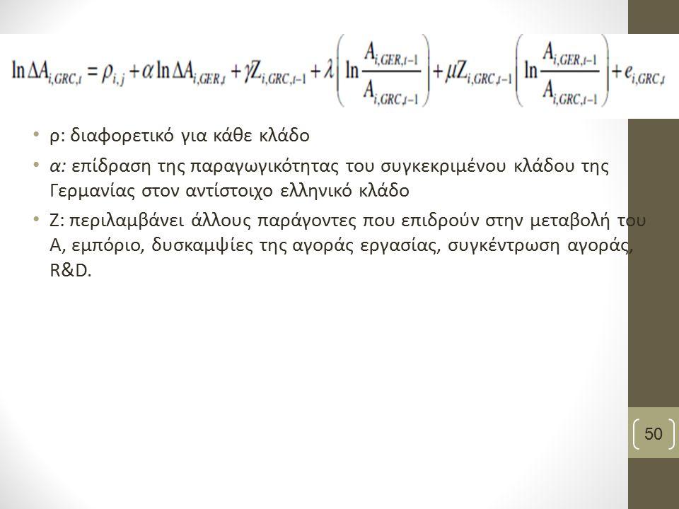 ρ: διαφορετικό για κάθε κλάδο α: επίδραση της παραγωγικότητας του συγκεκριμένου κλάδου της Γερμανίας στον αντίστοιχο ελληνικό κλάδο Ζ: περιλαμβάνει άλ