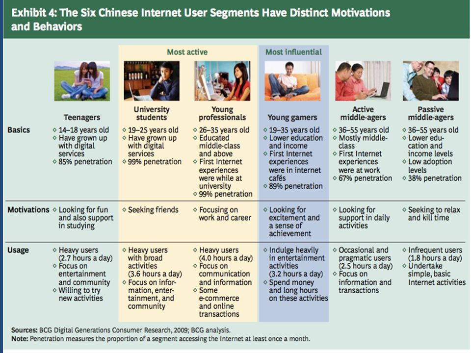 Διαγνωστικά κριτήρια IGD Υπερενασχόληση με το διαδικτυακό παιχνίδι Περιορισμός άλλων ενδιαφερόντων λόγω του διαδικτυακού παιχνιδιού Ολοένα και αυξανόμενη σε χρόνο χρήση του Διαδικτυακού παιχνιδιού για να νιώσει ικανοποίηση Ανεπιτυχείς προσπάθειες να ελεγχθεί ή να σταματήσει η χρήση του Διαδικτυακού παιχνιδιού Αίσθηση ανησυχίας, θλίψης ή ευερεθιστότητας όταν γίνεται προσπάθεια να ελαττωθεί ή να διακοπεί η χρήση του Διαδικτυακού παιχνιδιού Το να μένει κάποιος συνδεδεμένος για περισσότερο χρόνο από ότι σκόπευε αρχικά Να θέτει σε κίνδυνο ή να ρισκάρει την απώλεια μίας σημαντικής σχέσης, εκπαιδευτικής λόγω του Διαδικτυακού παιχνιδιού Ψεύδη ή προσπάθειες απόκρυψης του εύρους της σχέσης με το Διαδικτυακό παιχνίδι Η χρήση του Διαδικτυακού παιχνιδιού ως μέσο διαφυγής από καθημερινά προβλήματα Η ύπαρξη άνω των 5 συμπτωμάτων και η επιμονή τους για διάστημα άνω των 6 μηνών