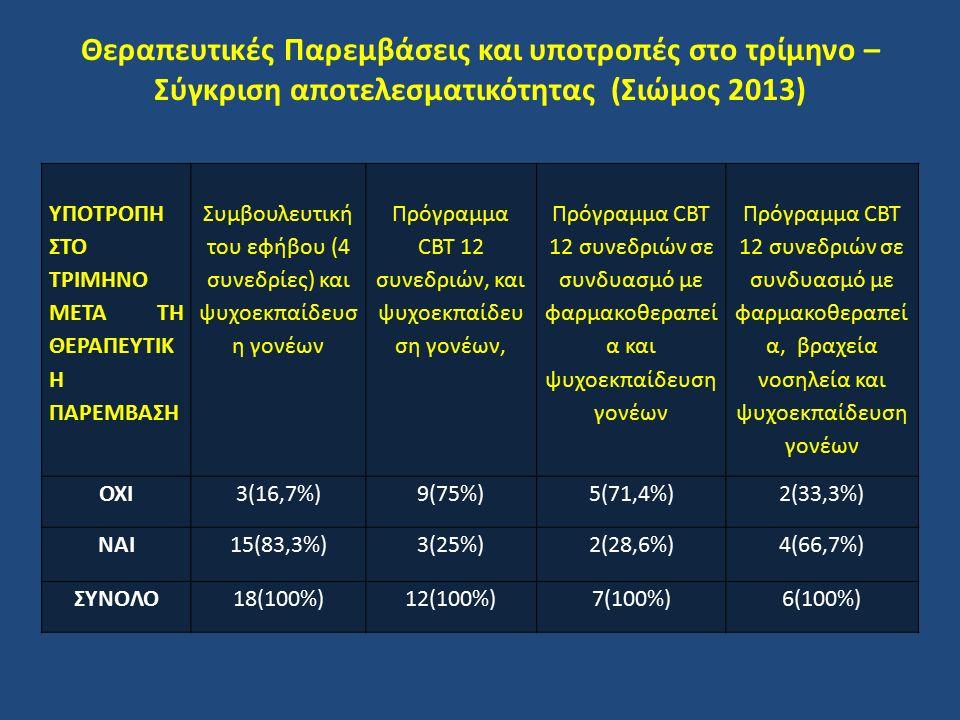 Θεραπευτικές Παρεμβάσεις και υποτροπές στο τρίμηνο – Σύγκριση αποτελεσματικότητας (Σιώμος 2013) ΥΠΟΤΡΟΠΗ ΣΤΟ ΤΡΙΜΗΝΟ ΜΕΤΑ ΤΗ ΘΕΡΑΠΕΥΤΙΚ Η ΠΑΡΕΜΒΑΣΗ Συ