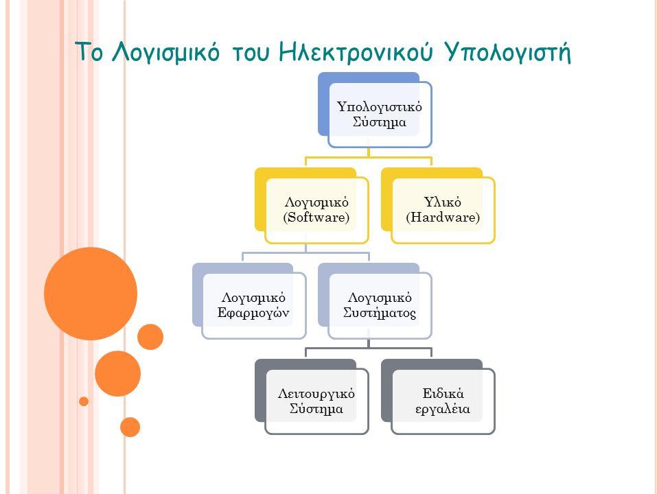 Το Λογισμικό του Ηλεκτρονικού Υπολογιστή Υπολογιστικό Σύστημα Λογισμικό (Software) Λογισμικό Εφαρμογών Λογισμικό Συστήματος Λειτουργικό Σύστημα Ειδικά εργαλέια Υλικό (Hardware)