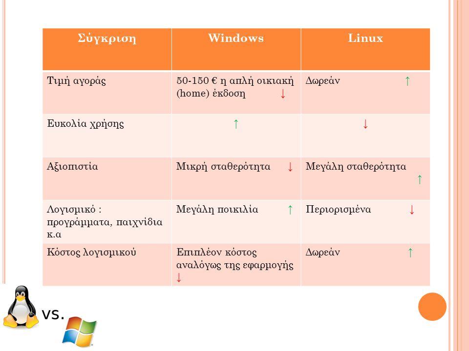 ΣύγκρισηWindowsLinux Τιμή αγοράς50-150 € η απλή οικιακή (home) έκδοση ↓ Δωρεάν ↑ Ευκολία χρήσης ↑↓ ΑξιοπιστίαΜικρή σταθερότητα ↓ Μεγάλη σταθερότητα ↑ Λογισμικό : προγράμματα, παιχνίδια κ.α Μεγάλη ποικιλία ↑ Περιορισμένα ↓ Κόστος λογισμικούΕπιπλέον κόστος αναλόγως της εφαρμογής ↓ Δωρεάν ↑